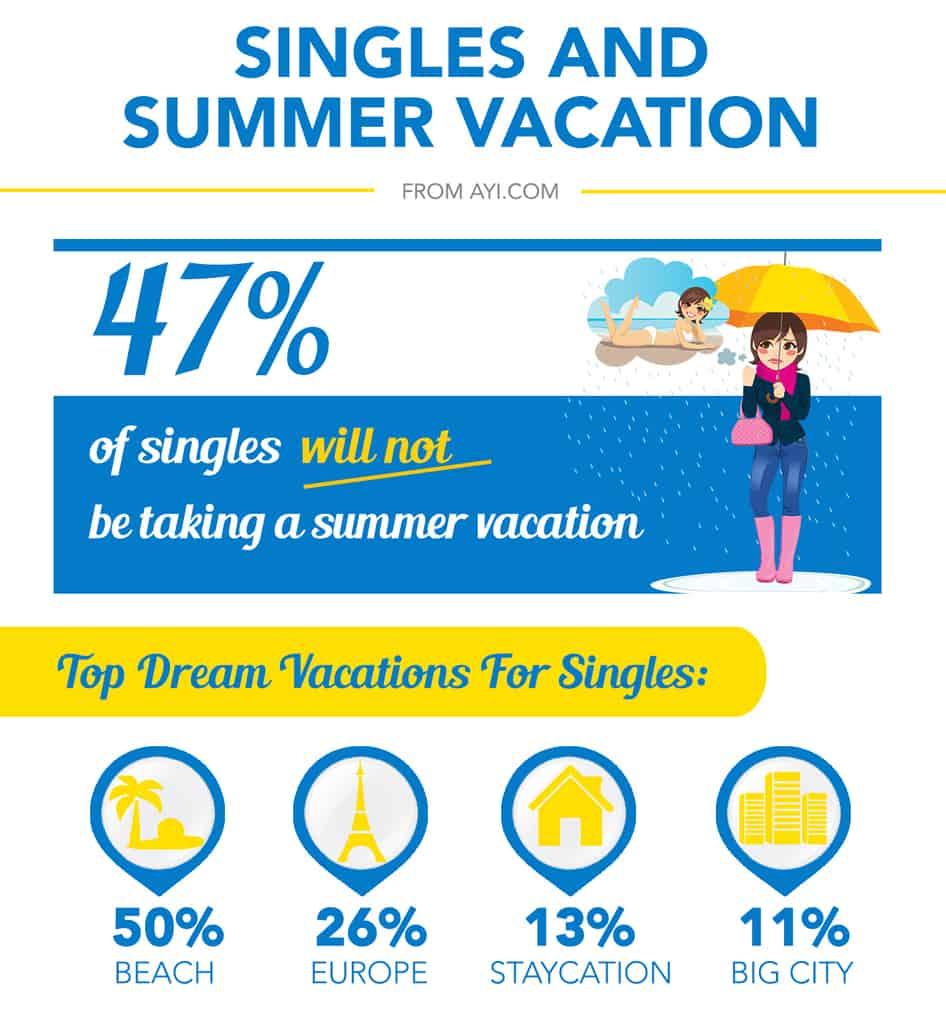 Infographic over singles die niet op zomerreis gaan